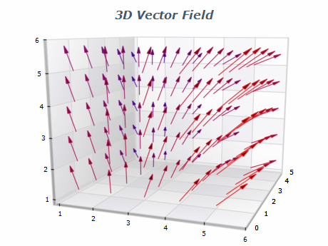 Vector Field Diagrams