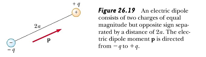 Electric Dipole
