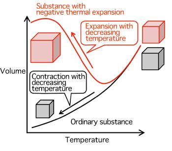 Negative thermal expansion