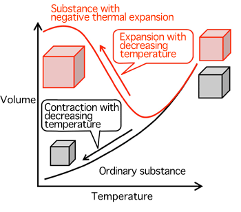 Negative thermal expansion