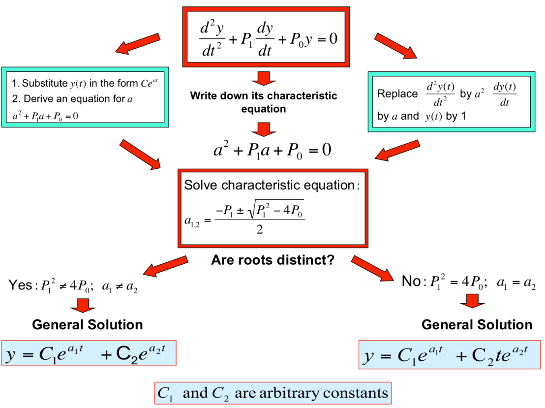 second order differential equation First and second order differential equations first and second order differential equations first order differential equations a first order differential equation is of the form:  the new differential equation satisfied by z is which is a separable equation the solutions are the constant ones f(1,z).