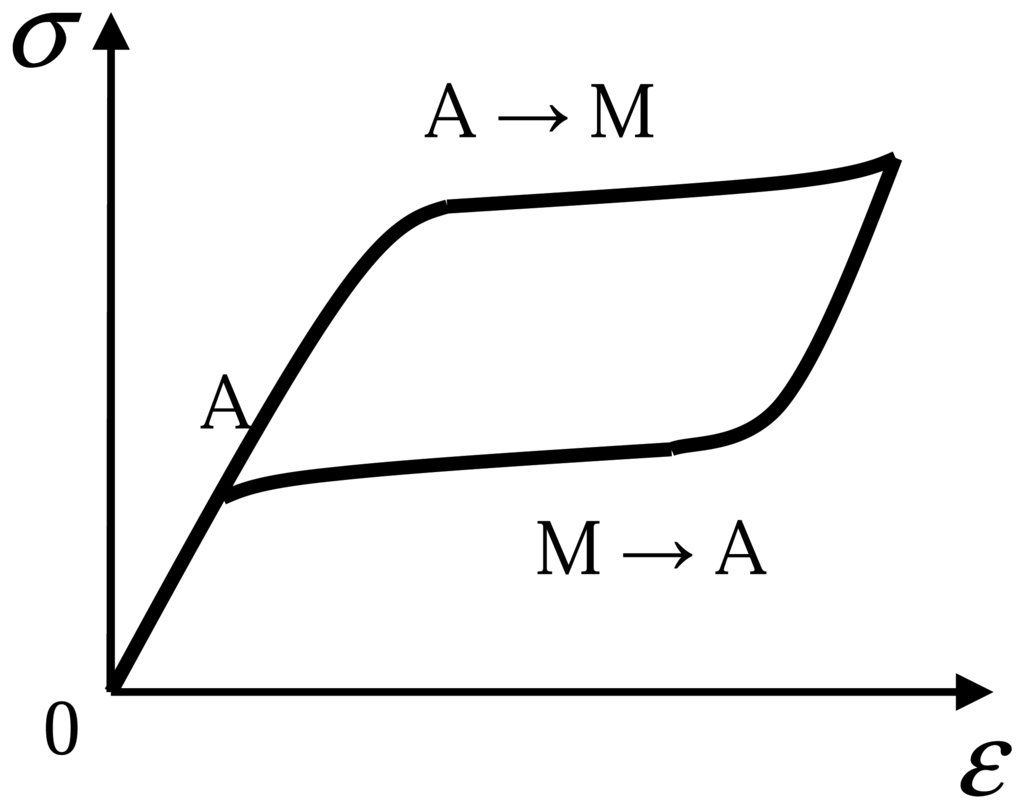 Pseudo-elasticity