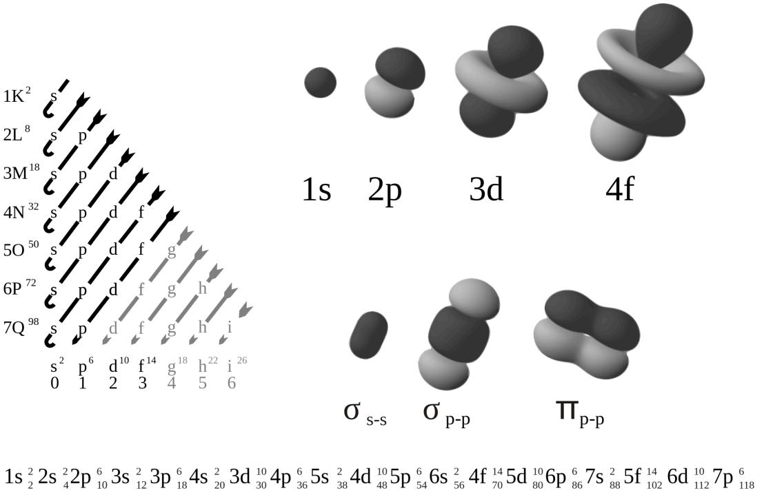 Numerical electron configuration