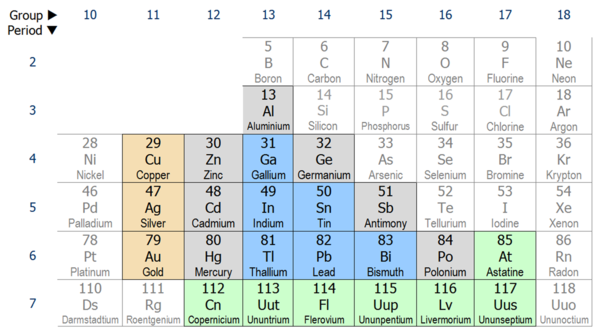 Post transition metals