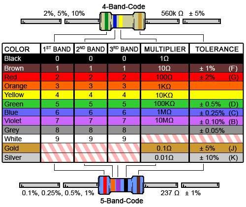 Resistor coloring