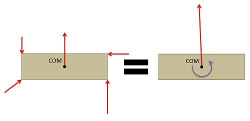 Equivalent forces