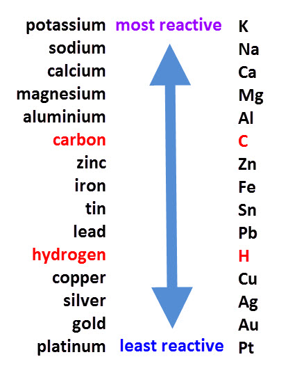 Chemical reactivity lists