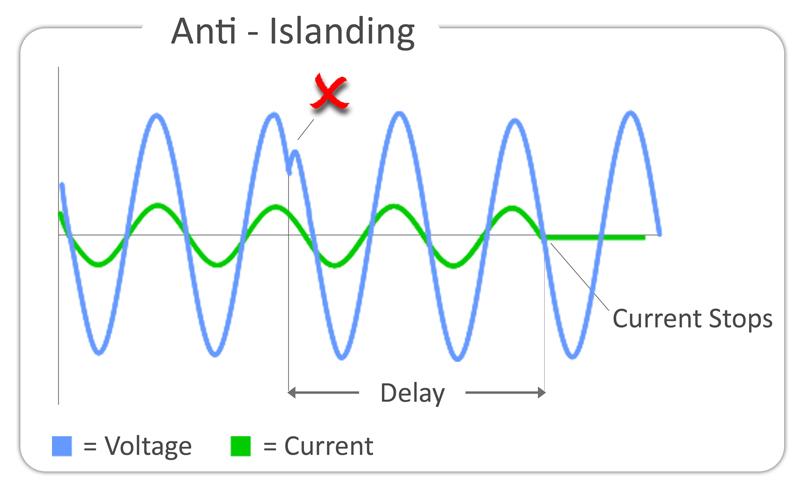 Anti-islanding