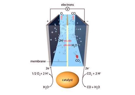 Solar fuels