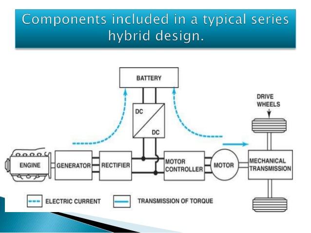 Series hybrid cardrivetrains