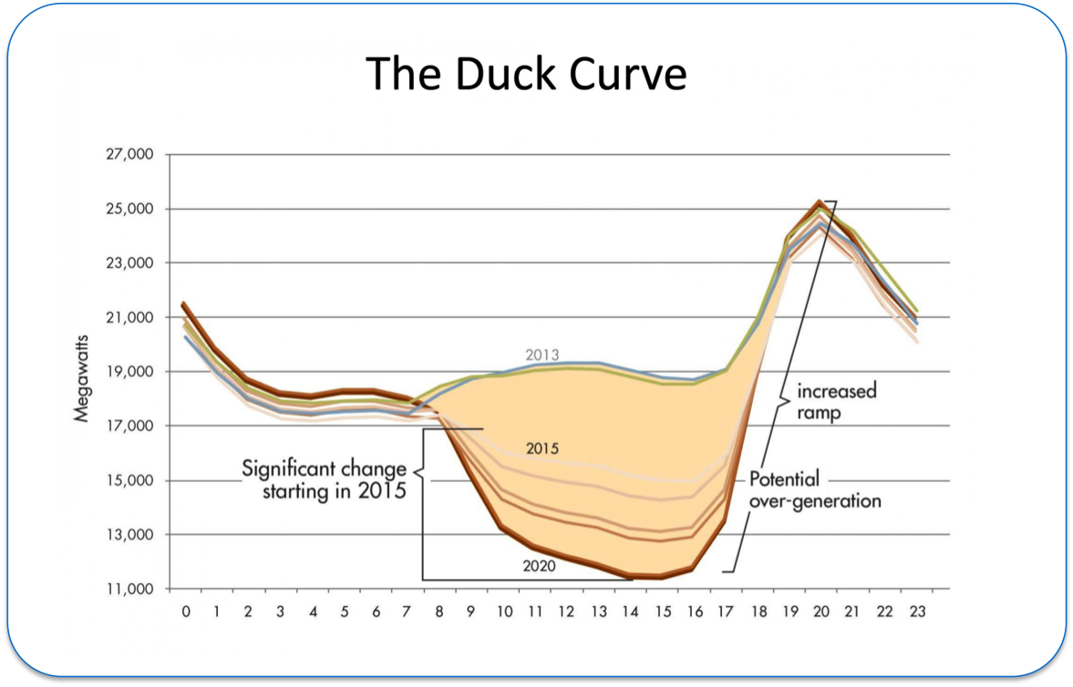 The Duck Curve Isaac S Science Blog