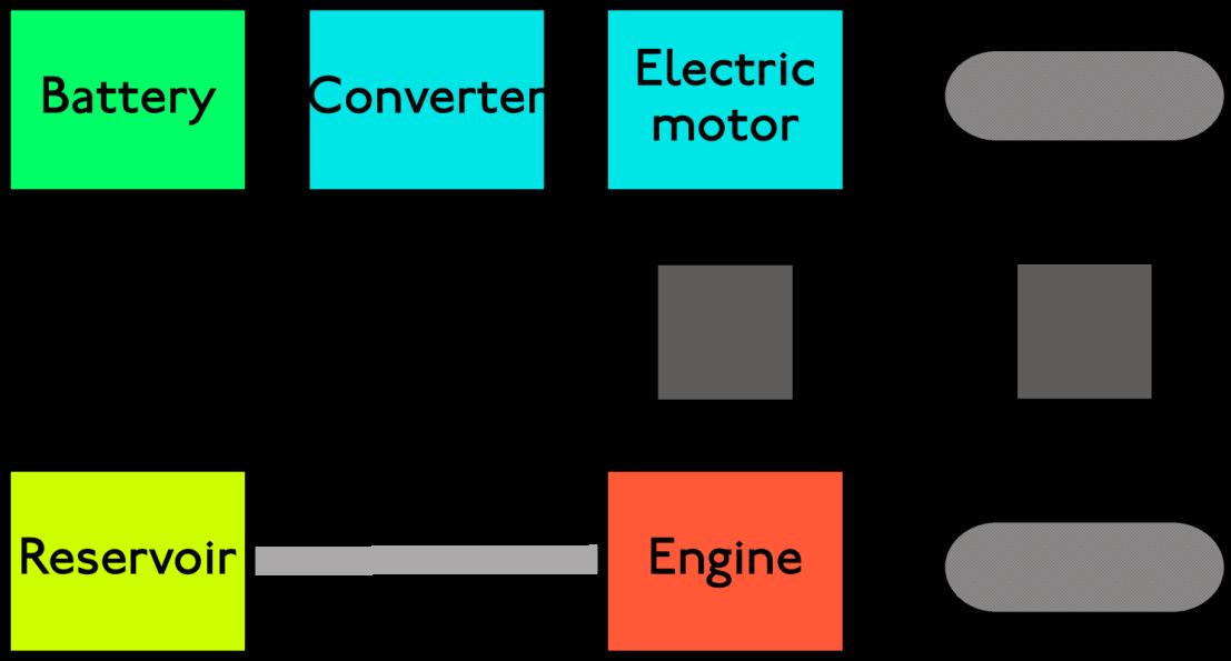 Parallel hybrid vehicledrivetrain