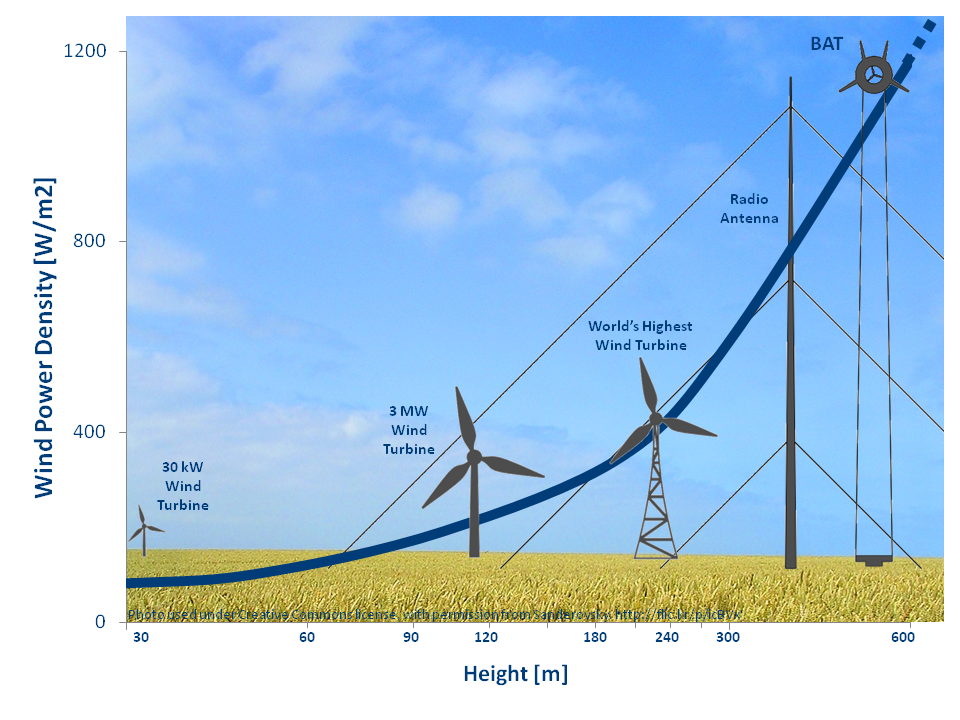 Why wind turbines are placed at higheraltitudes