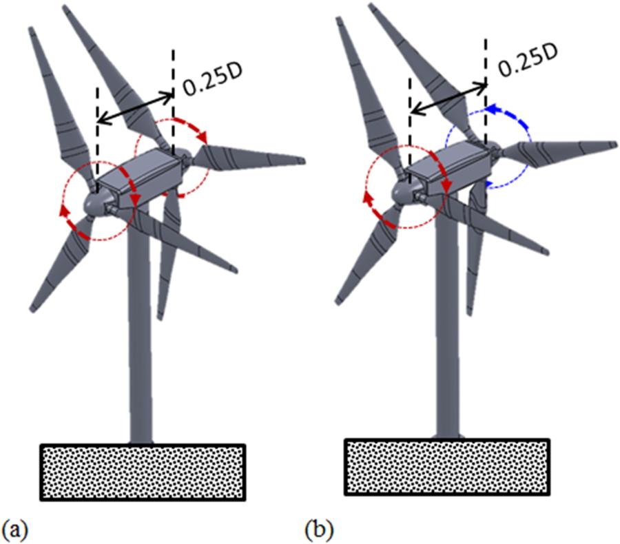 Dual rotor windturbines