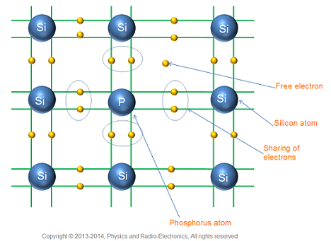 P and N-type semiconductors