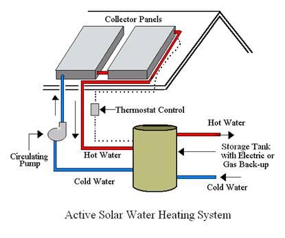 Active solar waterheater