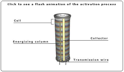 Thermal  Batteries