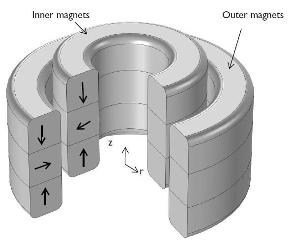 Magnetic repulsion bearings