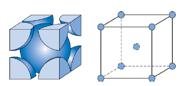 Body centered cubic crystalstructures