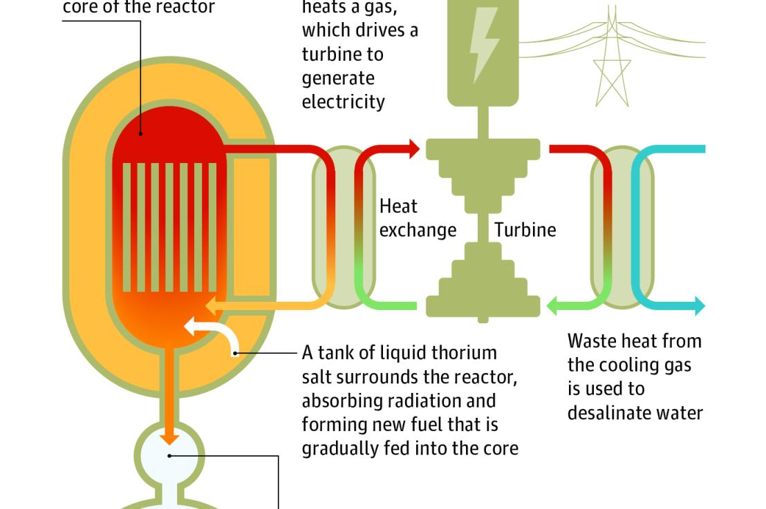Liquid fluoride thoriumreactors