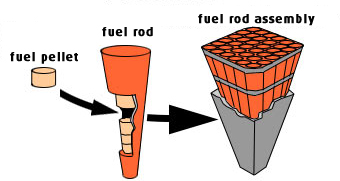Nuclear fuel rods