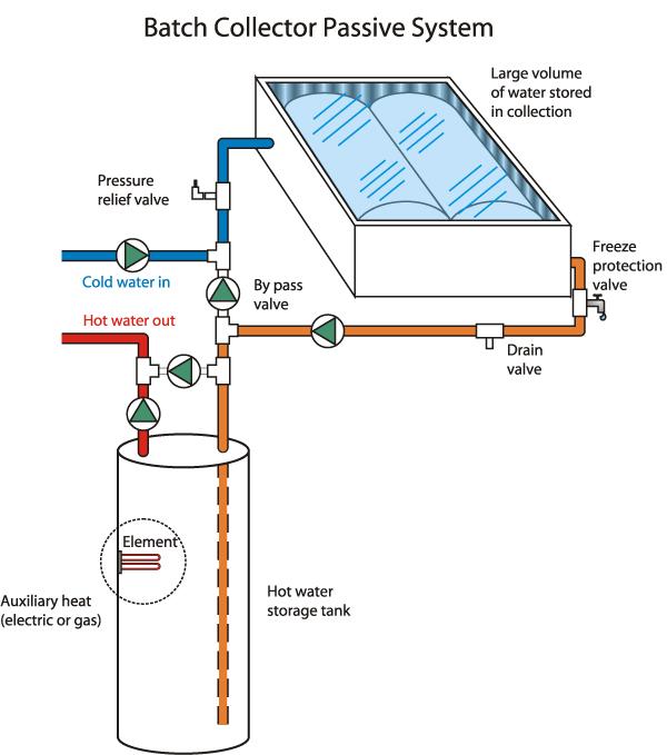 Batch-collector solar waterheater