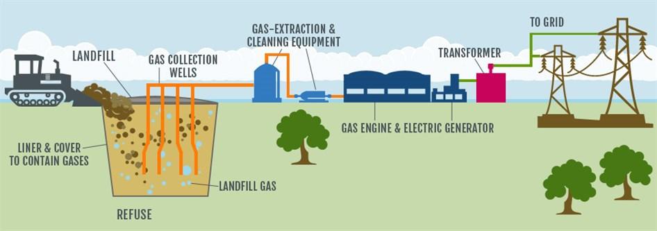 Landfill Gas toEnergy