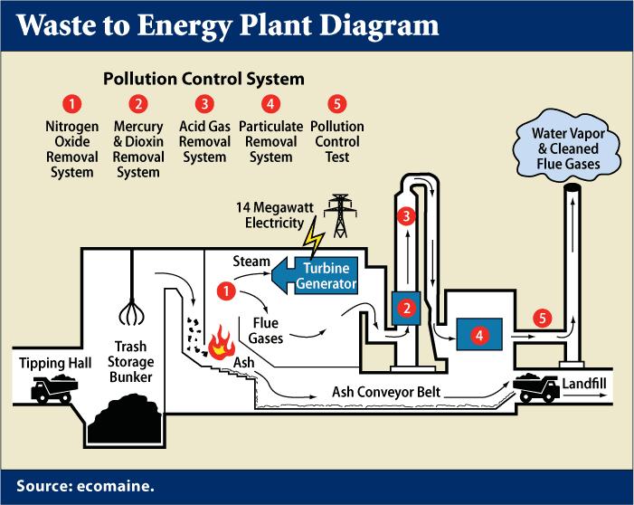 Incineration waste to energygenerator