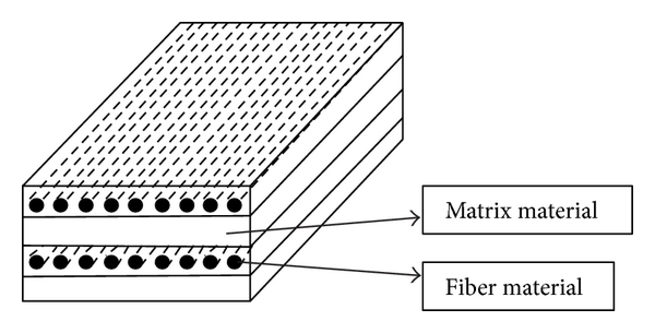 How materials in a compositebond