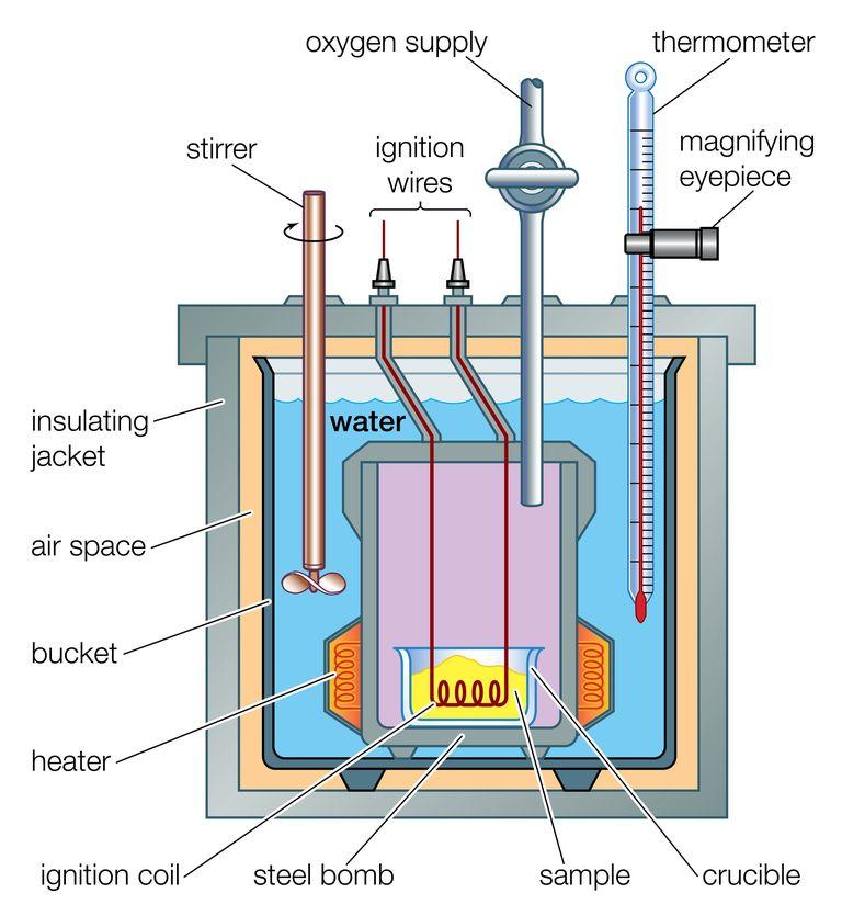 Bomb calorimeters