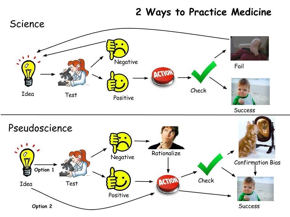 Pseudoscience in healthmarketing