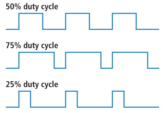 Duty Cycles