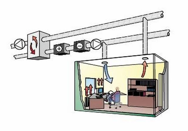 Constant Air Volume HVACSystems