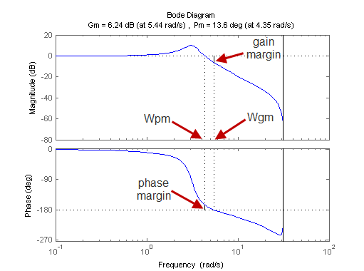 Phase margin