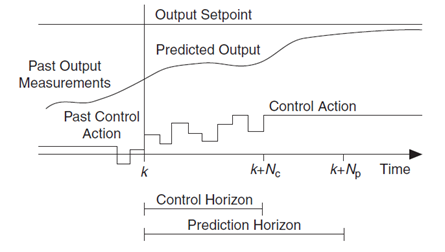 Contour of model predictivecontrol