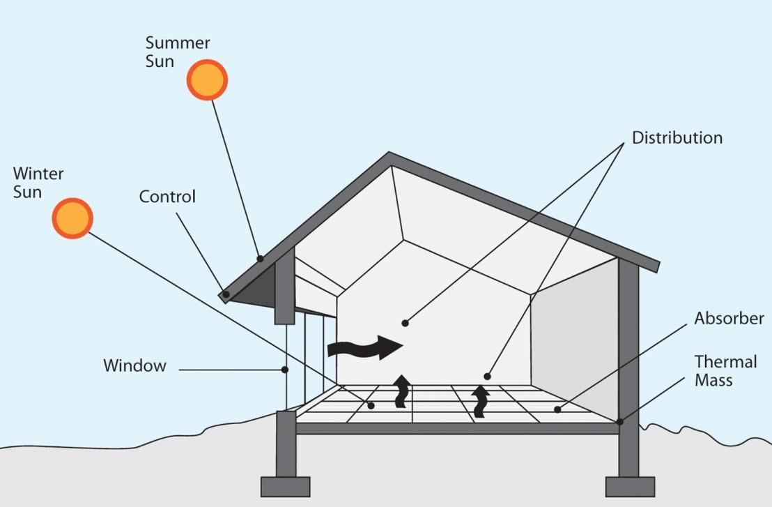 Passive solar buildingdesign