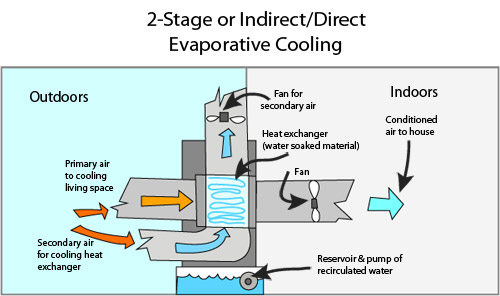2-stage cooling