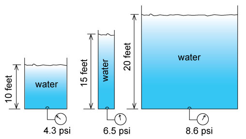 Liquid pressure variation with height