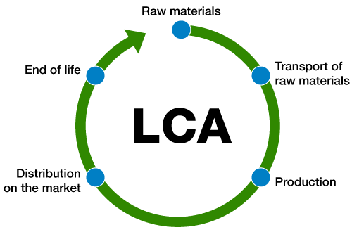 Life-cycle Assessment