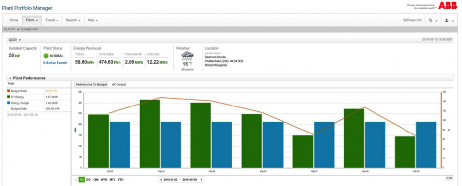 PV monitoring