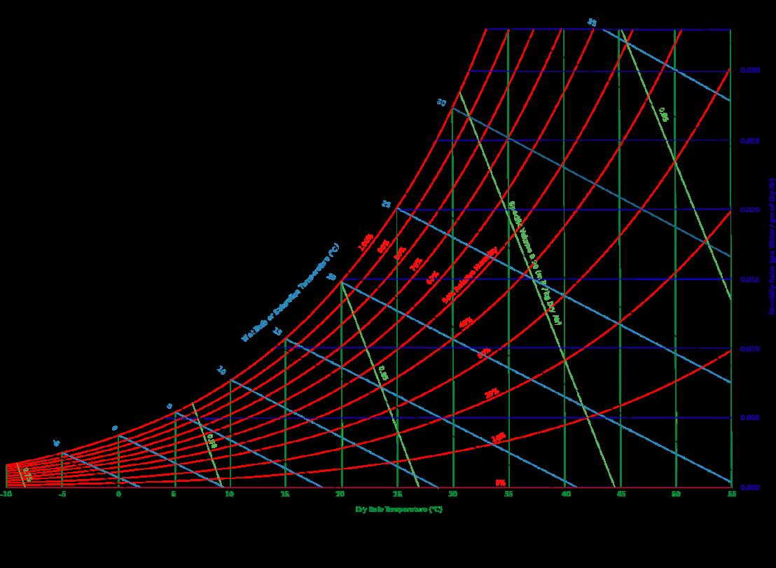 Psychrometric Charts