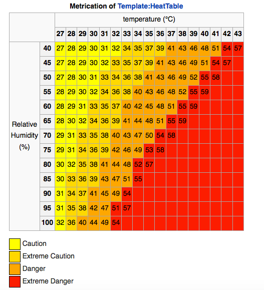 The Heat Index