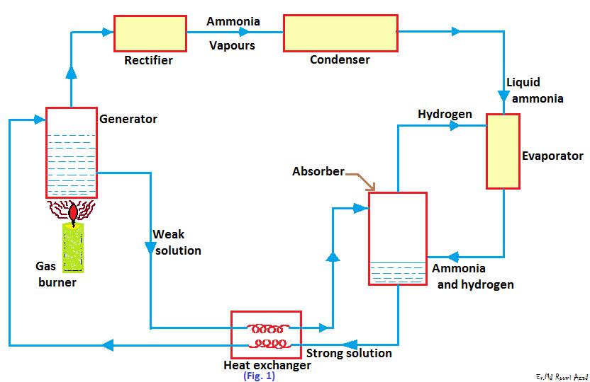 Absorption Refrigeration