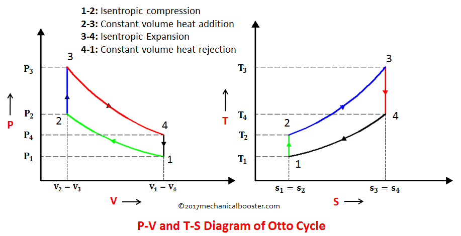 The Otto Cycle