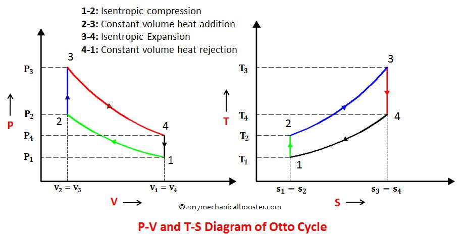 The Otto Cycle  U2013 Isaac U0026 39 S Science Blog