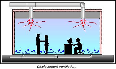 Displacement Ventilation Isaac S Science Blog