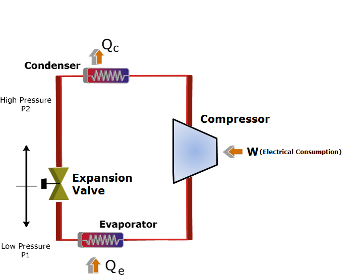 Vapor Compression Cycle