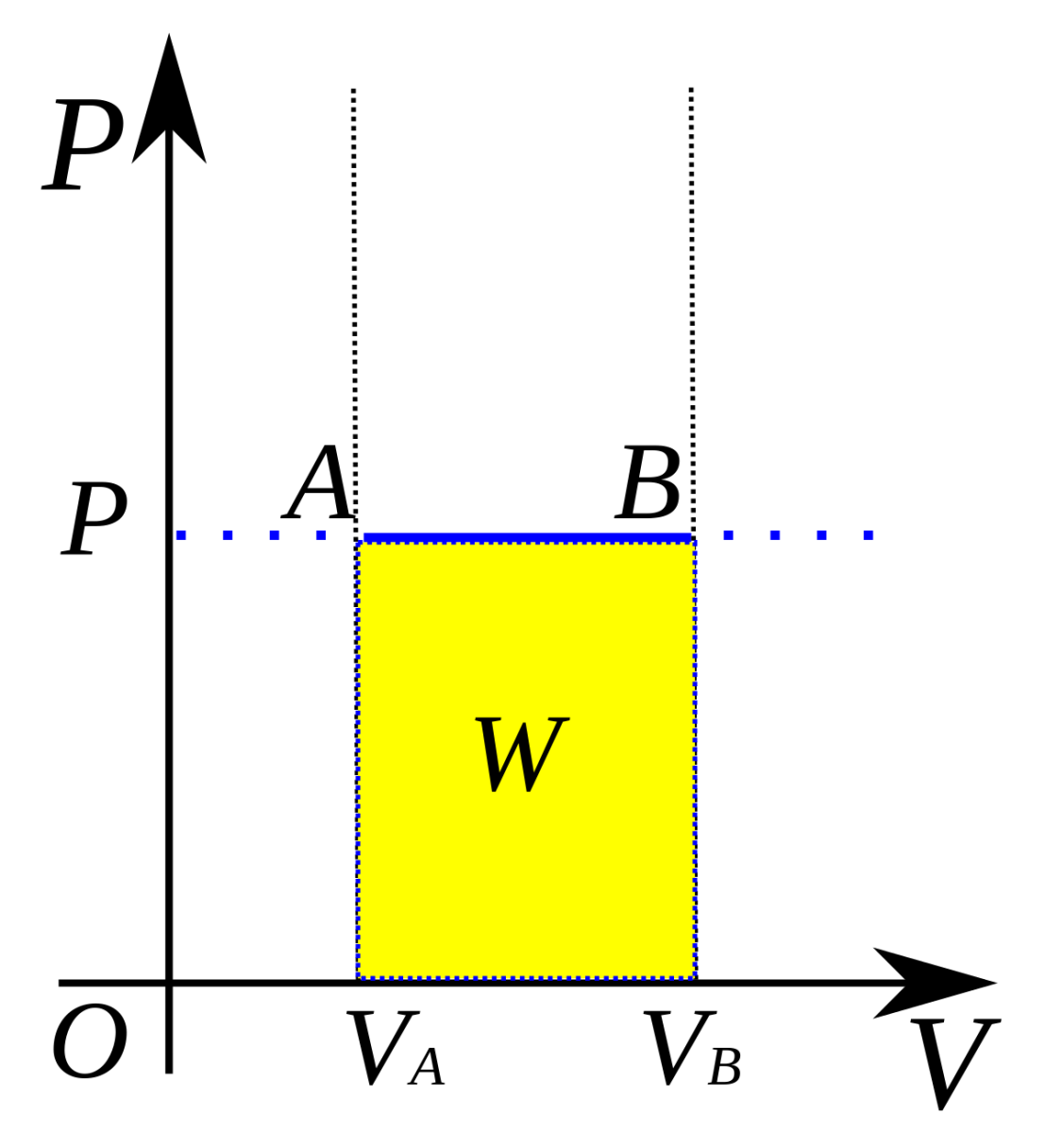 Isobaric processes