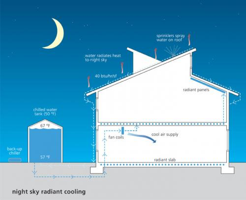 Night-Sky Cooling Systems