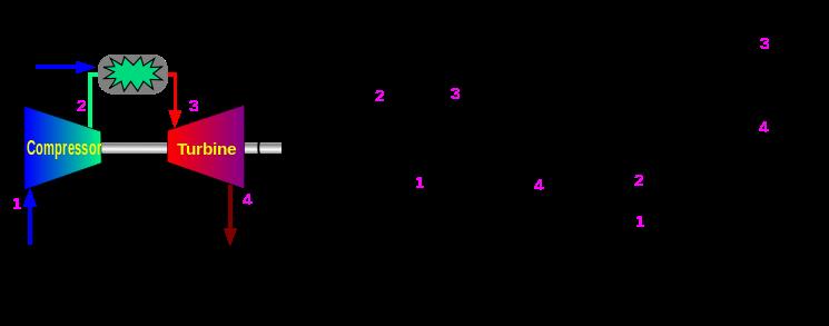 The Brayton Cycle